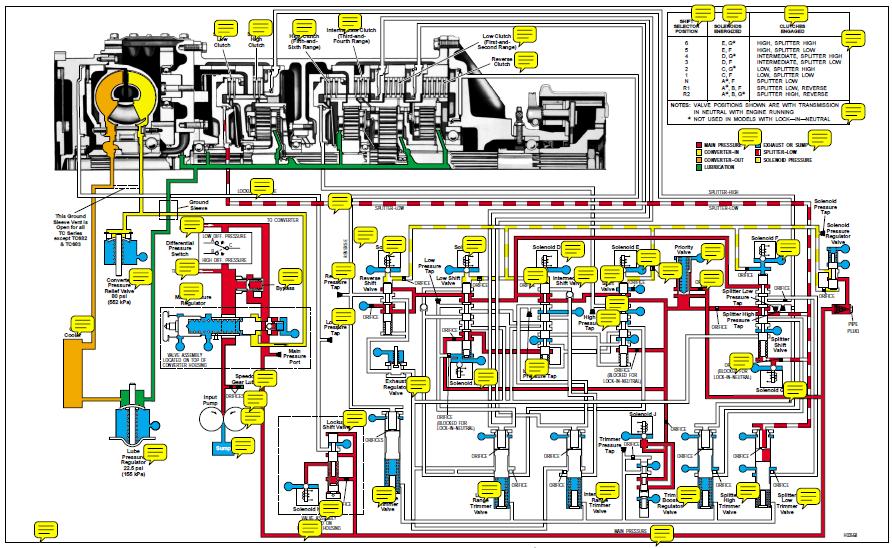 TEREX_變速箱油路及控制線路圖